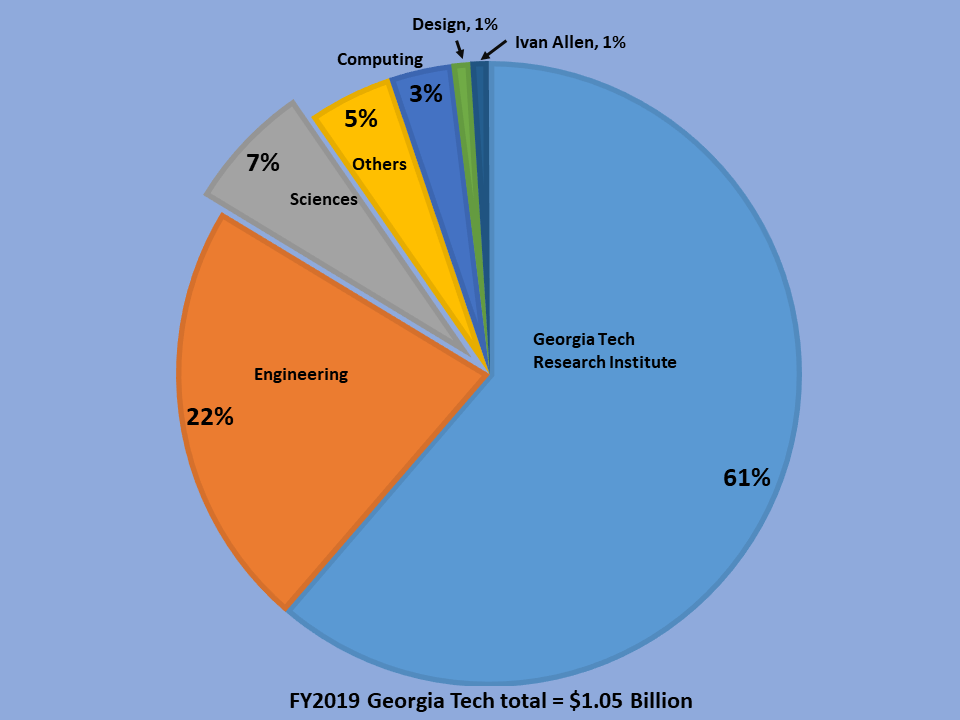College of Sciences brought 7% of Georgia Tech's FY2019 external funding.