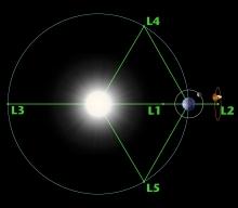 Lagrange points in space (Courtesy NASA.gov)