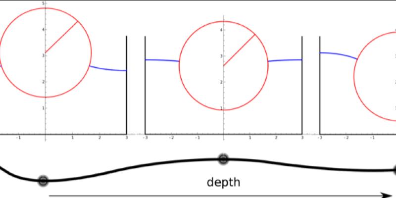 float_chart